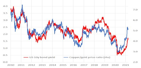 United States: US 10y bond yield and copper/gold ratio
